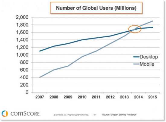 morgan stanley research, mobile vs desktop use
